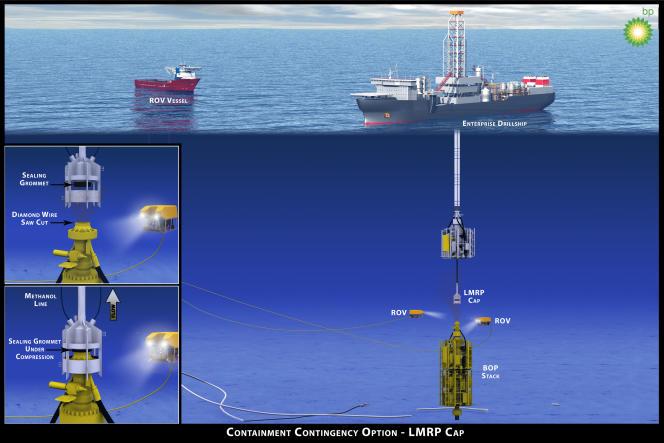 Avec le dispositif LMRP, BP pompe le pétrole qui s'échappe du puits à 1 500 mètres de profondeur jusqu'à un navire-citerne en surface.