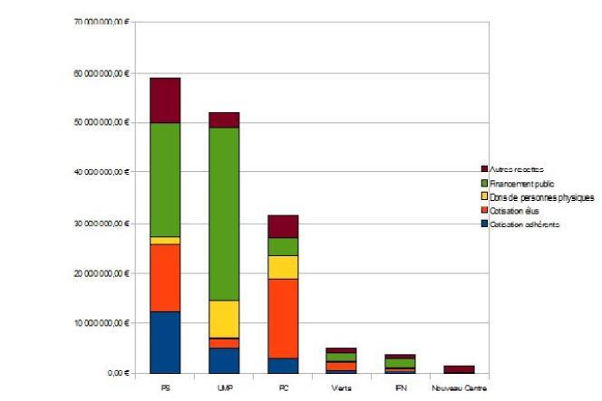 Structure de financement de six partis politiques français en 2008, selon la commission des comptes de campagne et des financements politiques.