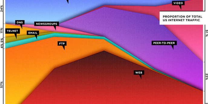 L'évolution du trafic sur Internet, de 1990 à 2010.