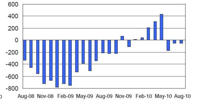 Créations et destructions d'emplois aux Etats-Unis depuis 2008 (en milliers). Source : département de l'emploi.