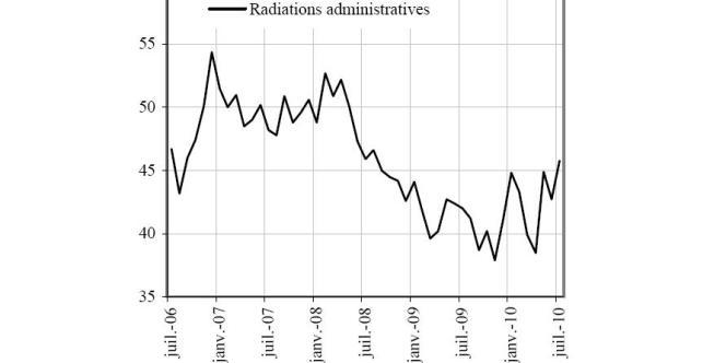 Evolution des radiations administratives opérées par Pôle Emploi de 2006 à 2010.