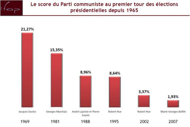 Score du PCF au premier tour des élections présidentielles depuis 1965