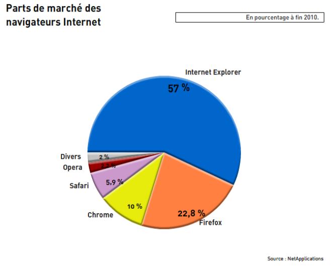 Parts de marché des navigateurs Internet à fin 2010, d'après les chiffres de NetApplications.