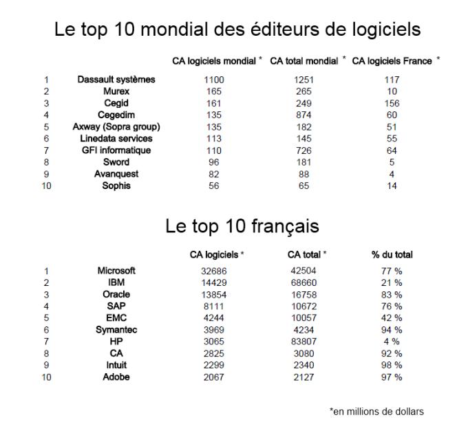 Classement mondial et français des éditeurs de logiciels, selon le cabinet PricewaterhouseCoopers.