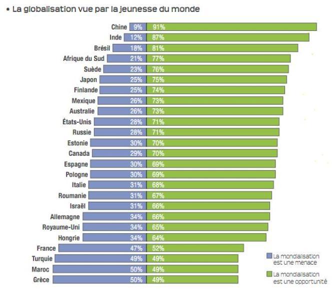 La globalisation vue par la jeunesse du monde.