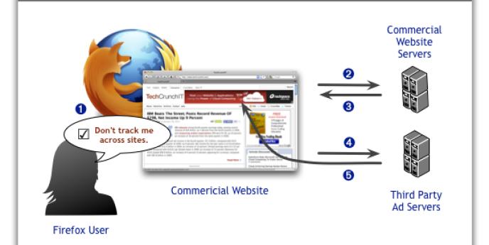 Le dispositif conçu par Mozilla, pour contrôler la publicité ciblée.