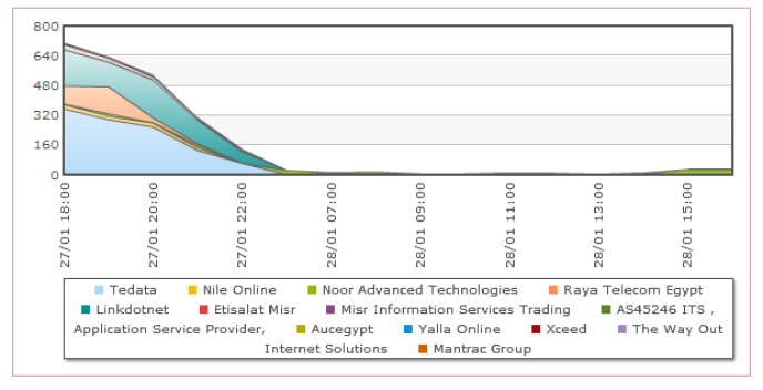 Ces courbes montrent la disparition progressive de la quasi-totalité du trafic vers le Monde.fr, FAI par FAI. Seul Noor, le fournisseur d'accès de la bourse et de quelques grandes entreprises, est encore actif.
