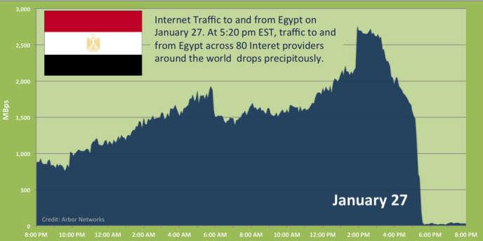 Courbe du trafic Internet en Egypte le 27 janvier, selon les chiffres d'Arbor Networks.