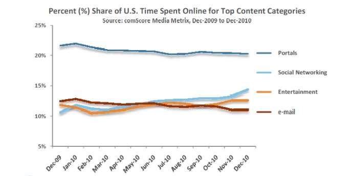 La consultation des mails est désormais surpassée par les visites sur les réseaux sociaux aux Etats-Unis.