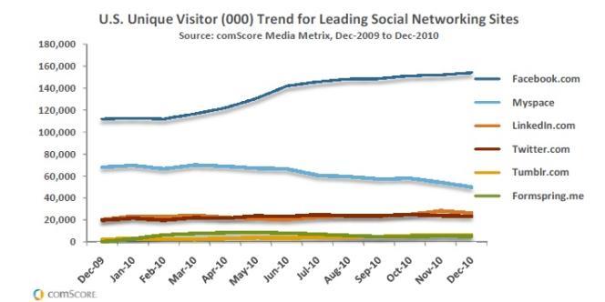 Facebook domine largement les autres réseaux sociaux aux Etats-Unis.