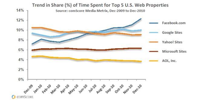 Le temps passé sur Facebook a dépassé celui consacré aux services de Google ou de Yahoo! pour la première fois en août 2010.