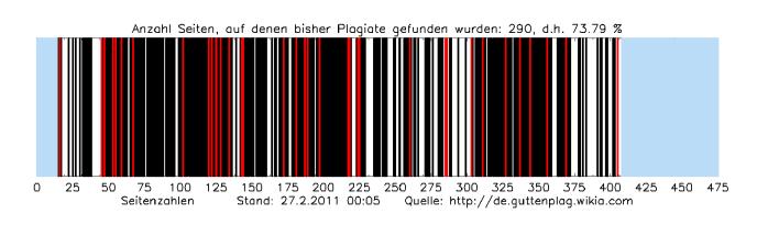 Les résultats partiels de l'analyse de la thèse de Karl-Theodor zu Guttenberg, réalisée par le projet GuttenPlag. En noir, les pages plagiées. En rouge, les pages plagiées depuis plusieurs sources. En blanc, les pages sans plagiat. En bleu, les pages qui n'ont pas été analysées.