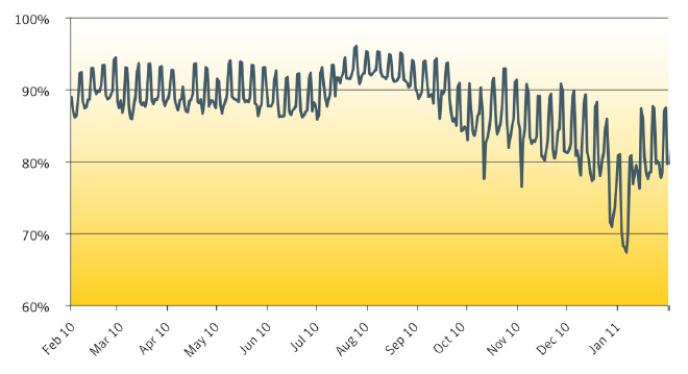Pourcentage de spams dans l'ensemble des courriels envoyés, d'après les estimations de Symantec.