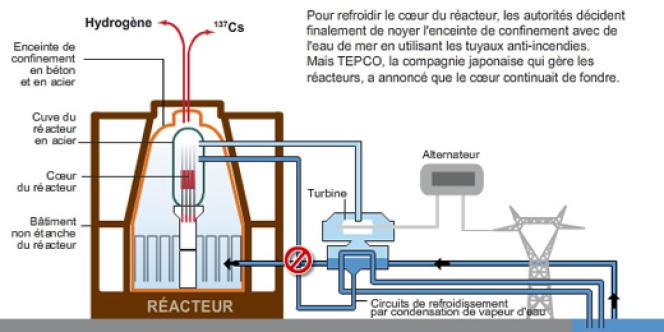 Pour refroidir le cœur du réacteur, les autorités ont décidé de noyer l'enceinte de confinement avec de l'eau de mer.