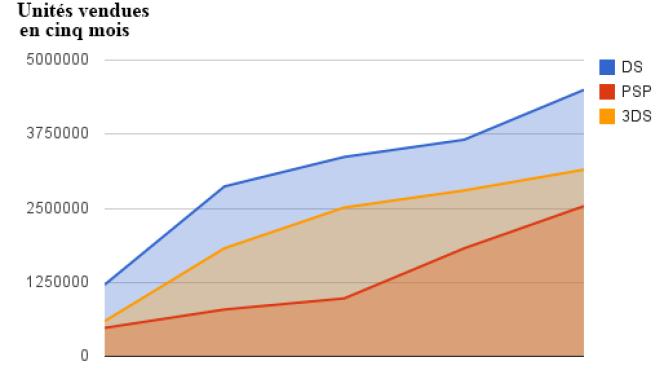 Comparaison des ventes des DS, 3DS et PSP lors des cinq premiers mois après leur lancement.