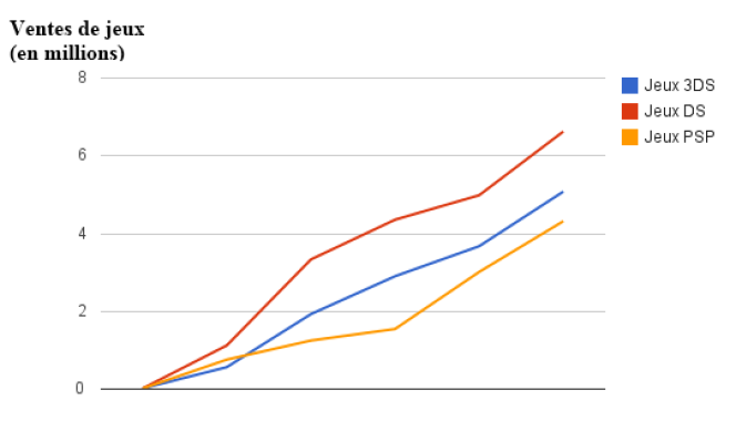 Evolution des ventes de jeux des DS, 3DS et PSP les cinq premiers mois après leurs lancements respectifs (chiffres Videogamechartz).