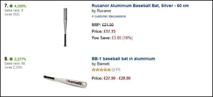 Sur le portail anglais du site Amazon, les ventes de battes de baseball ont battu des records en 24 heures.