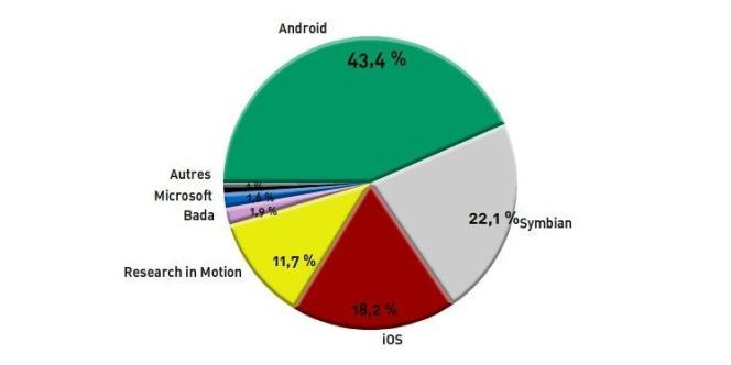 La part de marché mondiale des différents systèmes d'exploitation sur smartphones.