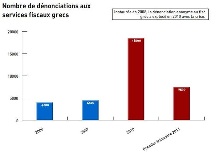 Instaurée en 2008, la dénonciation anonyme au fisc grec a explosé en 2010 avec la crise.