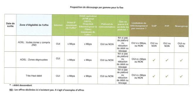 Le découpage par gamme de l'Internet fixe suggéré par la fédération française des télécoms.