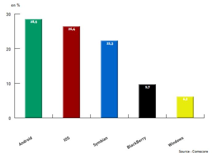 Part de marché des systèmes d'exploitation pour smartphones en France, d'après les chiffres de l'institut Comscore.