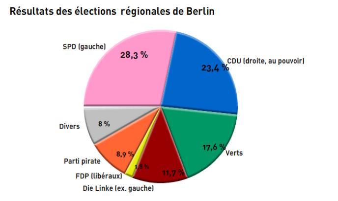 Résultats des élections régionales de 2011 dans le Land de Berlin.