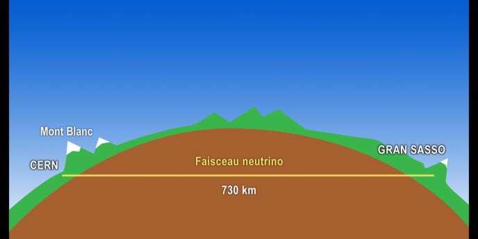 Schéma du faisceau de neutrinos CNGS entre le CERN et Gran Sasso.