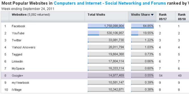 La part des différents réseaux sociaux, selon les données du cabinet d'études Hitwise, publiées le 26 septembre.