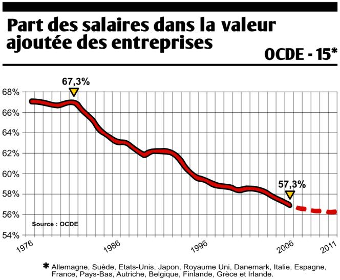 Part des salaires dans la valeur ajoutée des entreprises.