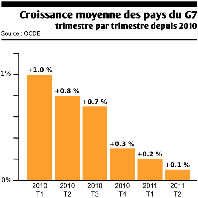 Croissance moyenne des pays du G7 depuis 2010.