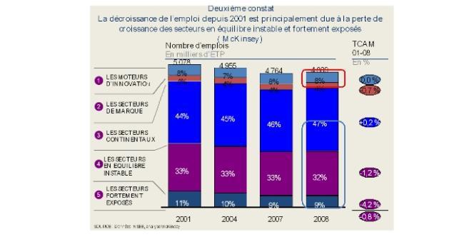 La décroissance de l'emploi depuis 2001 est principalement due à la perte de croissance des secteurs en équilibre instable et fortement exposés.
