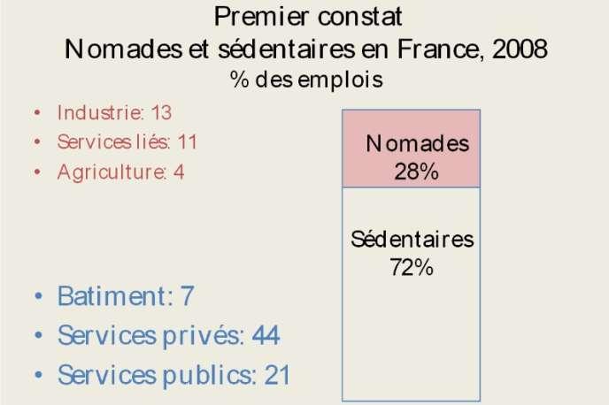 Nomades et sédentaires en France en 2008 (en pourcentage des emplois)