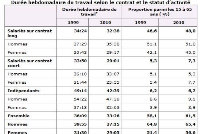 Les durées de travail sont calculées en moyenne annuelle, incluant donc les vacances et les jours fériés.