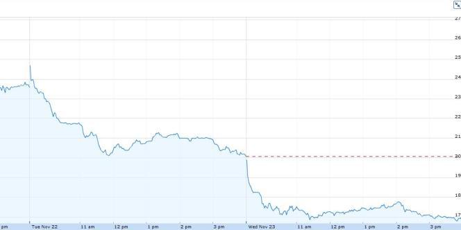 L'évolution de la courbe de l'action Groupon le 23 novembre 2011.