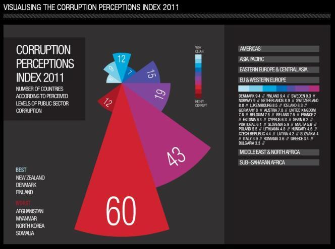 Le détail de l'indice de perception de la corruption dans la zone
