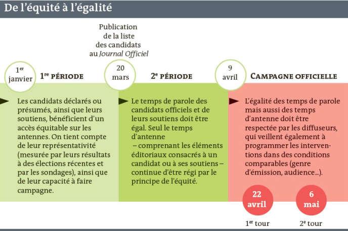 Décompte du temps de parole des candidats à la télévision (source CSA).