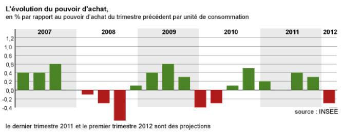 Le pouvoir d'achat en France est prévu à la baisse pour le premier trimestre de l'année 2012
