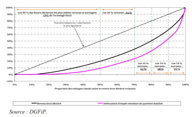 Répartition des avantages du quotient familial en fonction du revenu