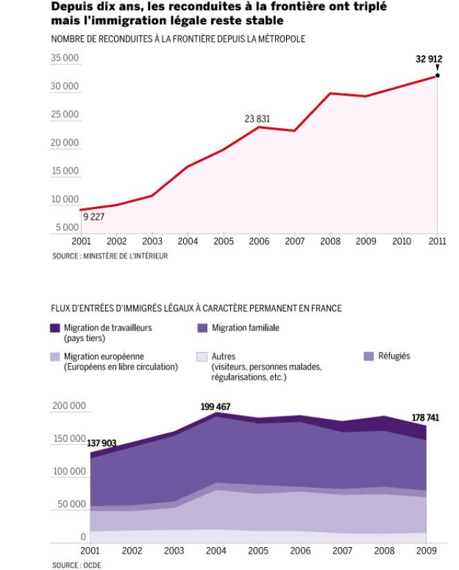 Flux d'entrées d'immigrés et nombre de reconduites à la frontière depuis 2001.