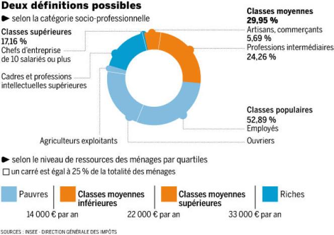 Il est possible de définir les classes moyennes selon la catégorie socio-professionnelle ou selon les revenus.