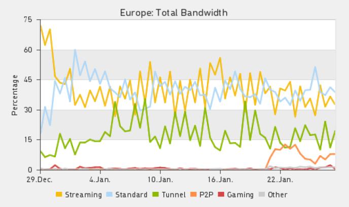 Utilisation de la bande passante en Europe en janvier 2012.