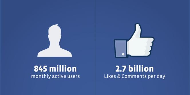 Extrait des statistiques fournies par Facebook au régulateur des marchés américains dans le cadre de sa future entrée en Bourse.