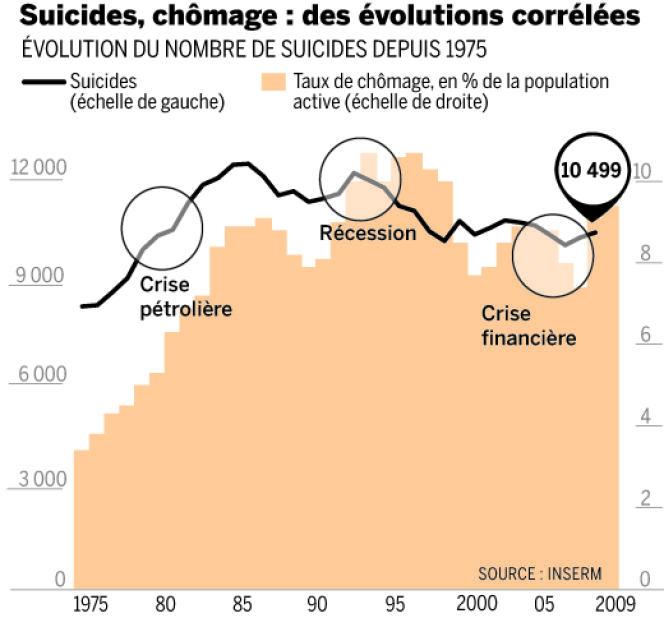 Depuis trente-cinq ans, les hausses du taux de chômage en France ont souvent été accompagnées d'un accroissement du nombre de suicides.