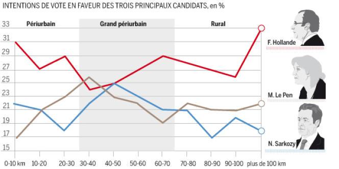 Intentions de vote en faveur des trois principaux candidats au premier tour de la présidentielle.