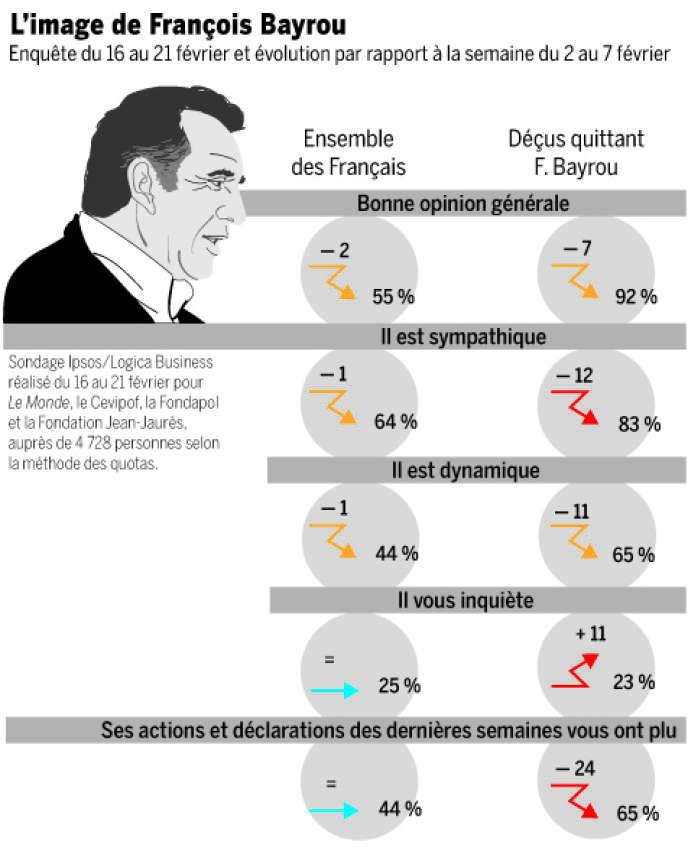 Infographie Bayrou