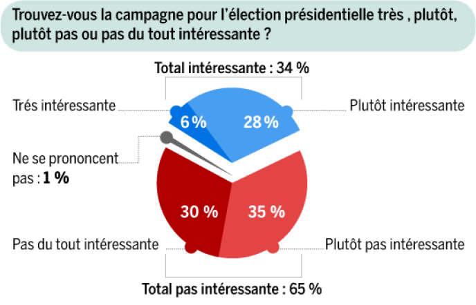 sondage Ipsos