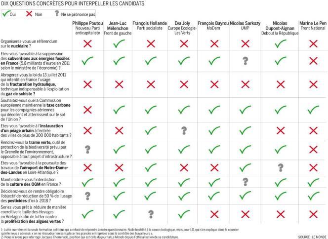 Réponses des candidats à la présidentielle au questionnaire du