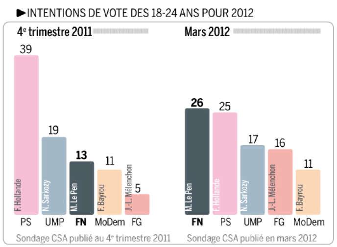 Intentions de vote des 18-24 ans pour le premier tour de l'élection présidentielle de 2012.