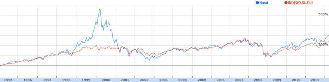 Evolution de l'indice Nasdaq de 1995 à 2012.