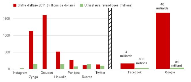 Chiffre d'affaires comparé au nombre d'utilisateurs de plusieurs services fortement valorisés (résultats et estimations d'analystes).